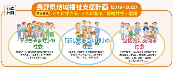 長野県地域福祉支援計画(2019~2022)